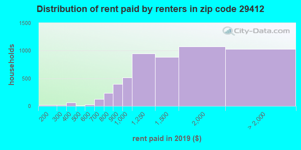 29412 rent paid by renters