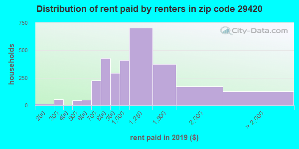 29420 rent paid by renters