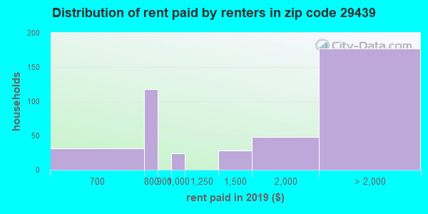 29439 rent paid by renters