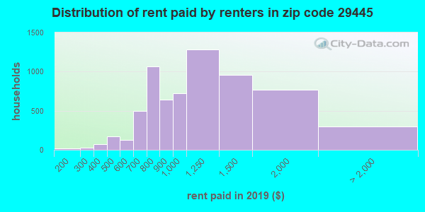 29445 rent paid by renters