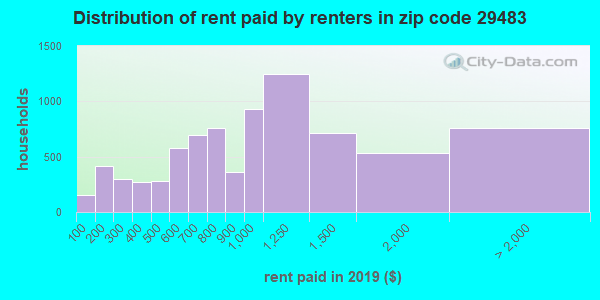 29483 rent paid by renters