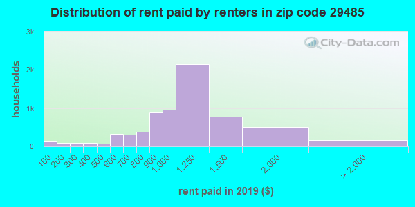 29485 rent paid by renters