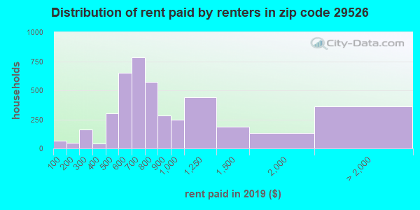 29526 rent paid by renters