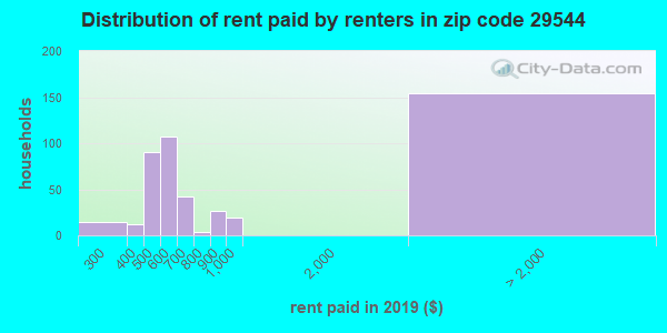 29544 rent paid by renters