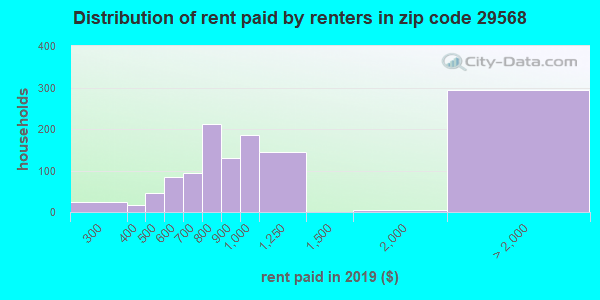 29568 rent paid by renters