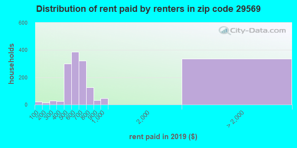 29569 rent paid by renters