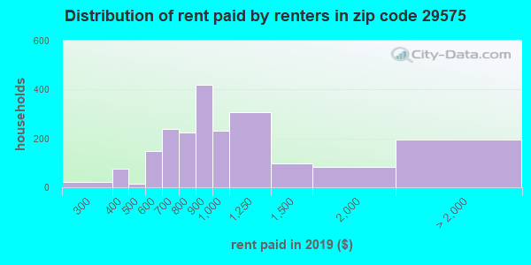 29575 rent paid by renters