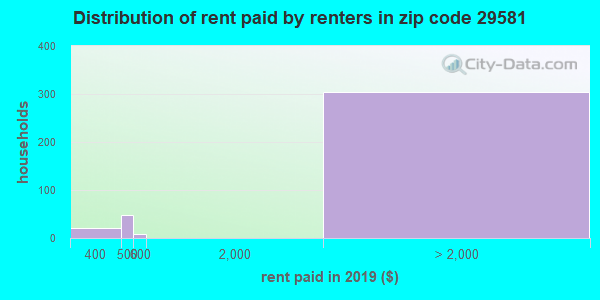 29581 rent paid by renters