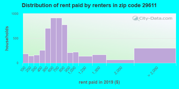29611 rent paid by renters