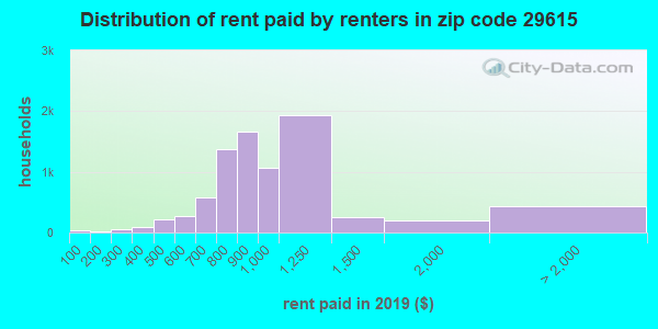 29615 rent paid by renters