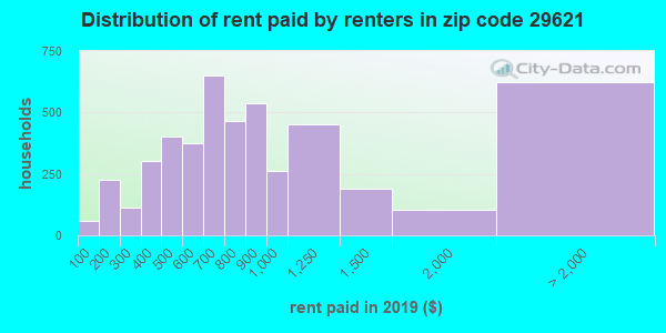 29621 rent paid by renters