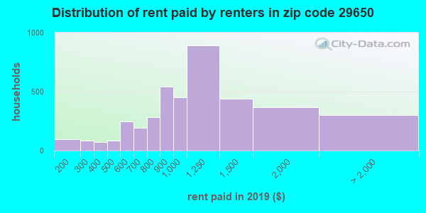 29650 rent paid by renters