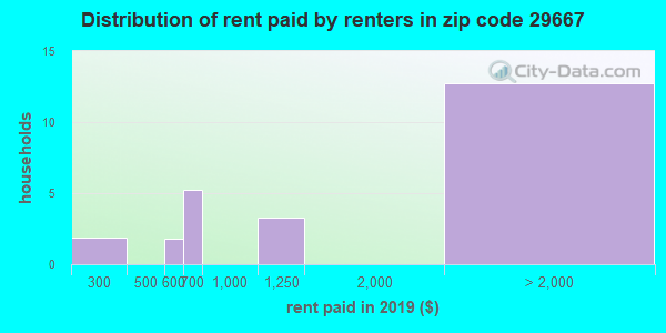 29667 rent paid by renters