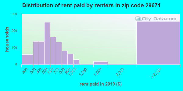 Rent paid by renters in 2016 in zip code 29671