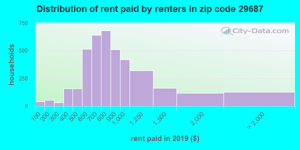 29687 rent paid by renters