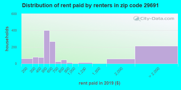29691 rent paid by renters