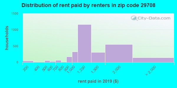 29708 rent paid by renters