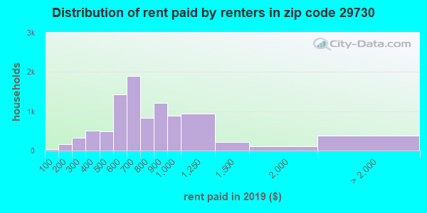 29730 rent paid by renters