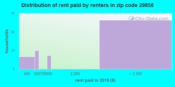29856 rent paid by renters