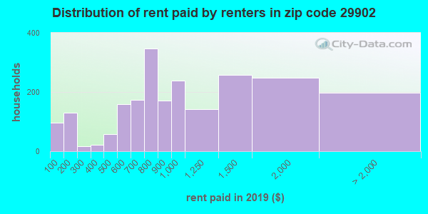 29902 rent paid by renters