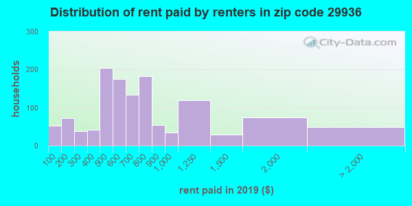 29936 rent paid by renters