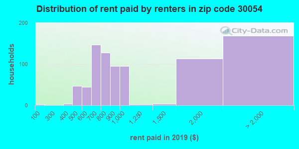 30054 rent paid by renters