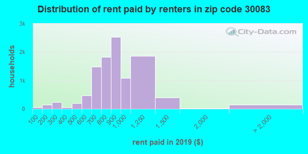 30083 rent paid by renters