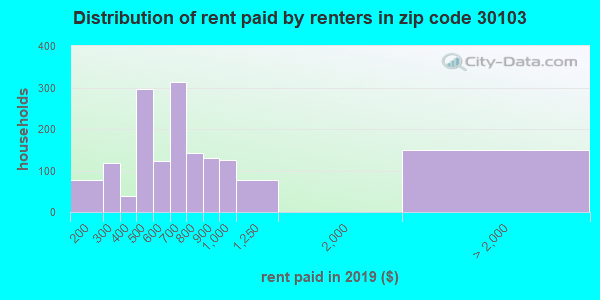 30103 rent paid by renters