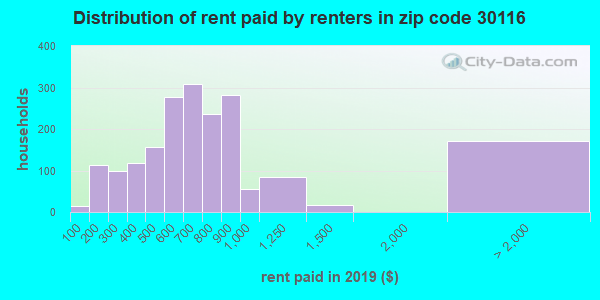 30116 rent paid by renters