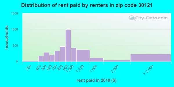 30121 rent paid by renters