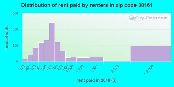 30161 rent paid by renters
