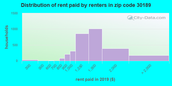 30189 rent paid by renters