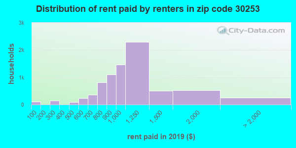 30253 rent paid by renters