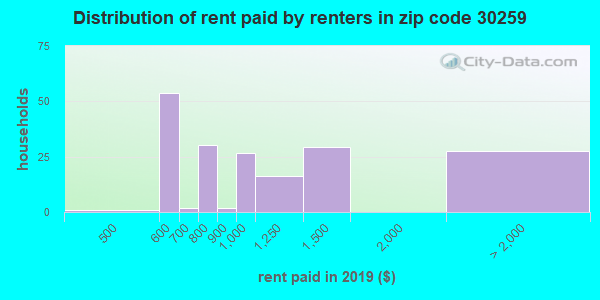 30259 rent paid by renters