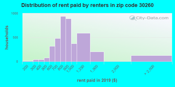 30260 rent paid by renters