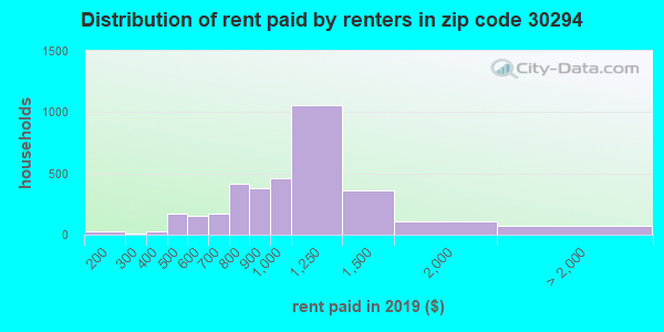 30294 rent paid by renters