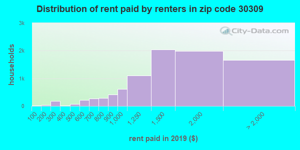 30309 rent paid by renters