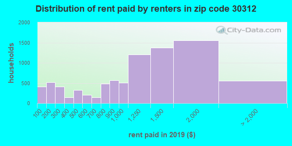 30312 rent paid by renters