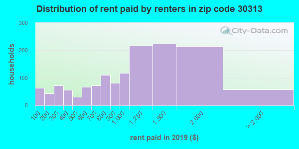 30313 rent paid by renters