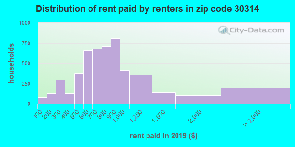 30314 rent paid by renters