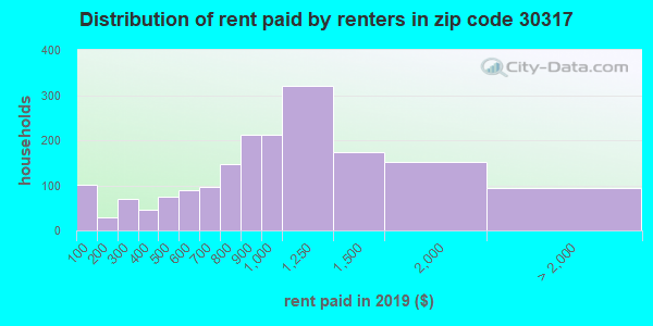 30317 rent paid by renters