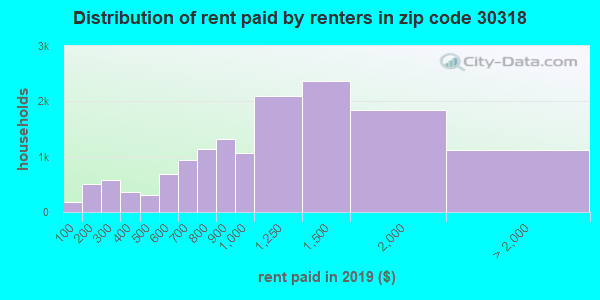 30318 rent paid by renters