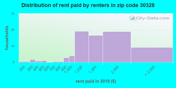 Rent paid by renters in 2015 in zip code 30328