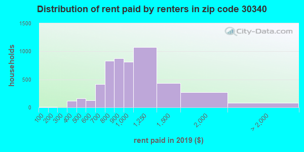 30340 rent paid by renters