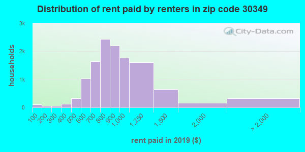 30349 rent paid by renters