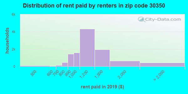 Rent paid by renters in 2016 in zip code 30350