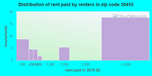 30455 rent paid by renters