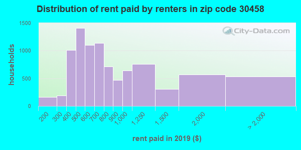 30458 rent paid by renters