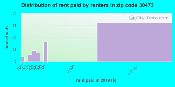 30473 rent paid by renters