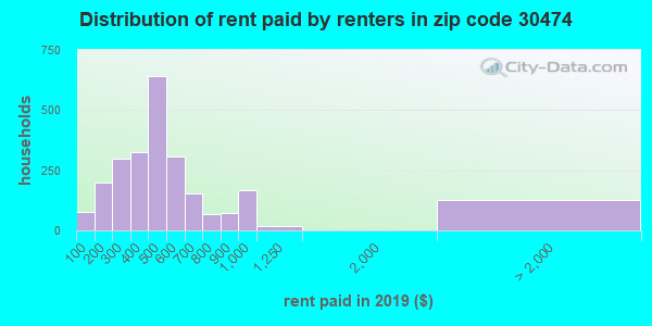 Rent paid by renters in 2013 in zip code 30474